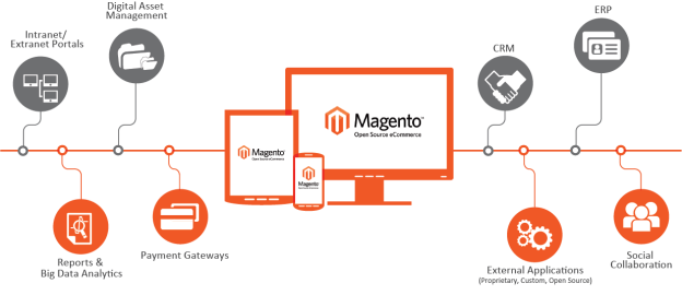 Certified Magento Developers for Hire by Seasoned Partner