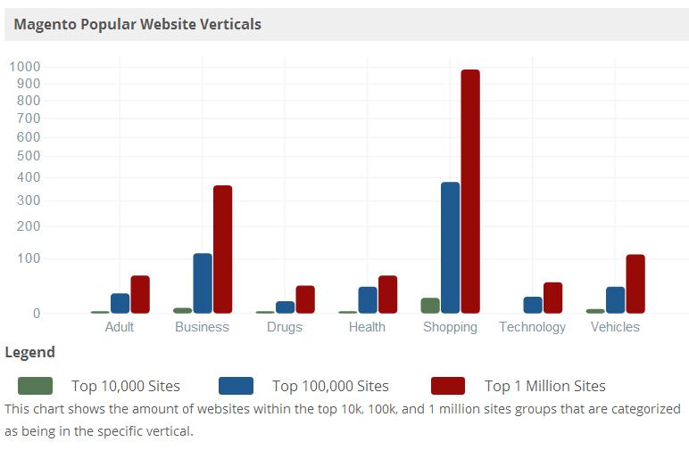 Magento Popular Website Verticals